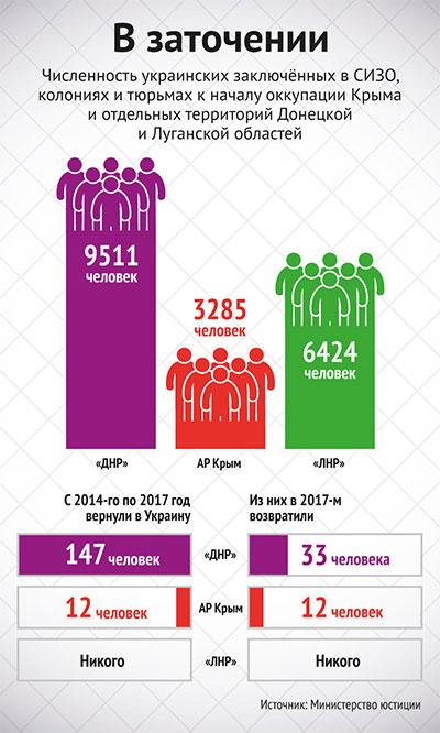 сколько сидит в тюрьмах россии 2020